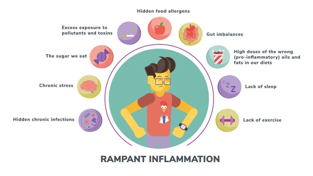 Inflammation and Genetics